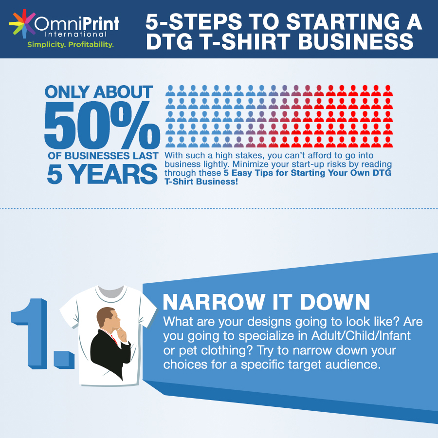 5 Steps To Starting A DTG T-Shirt Business - Omniprint Online